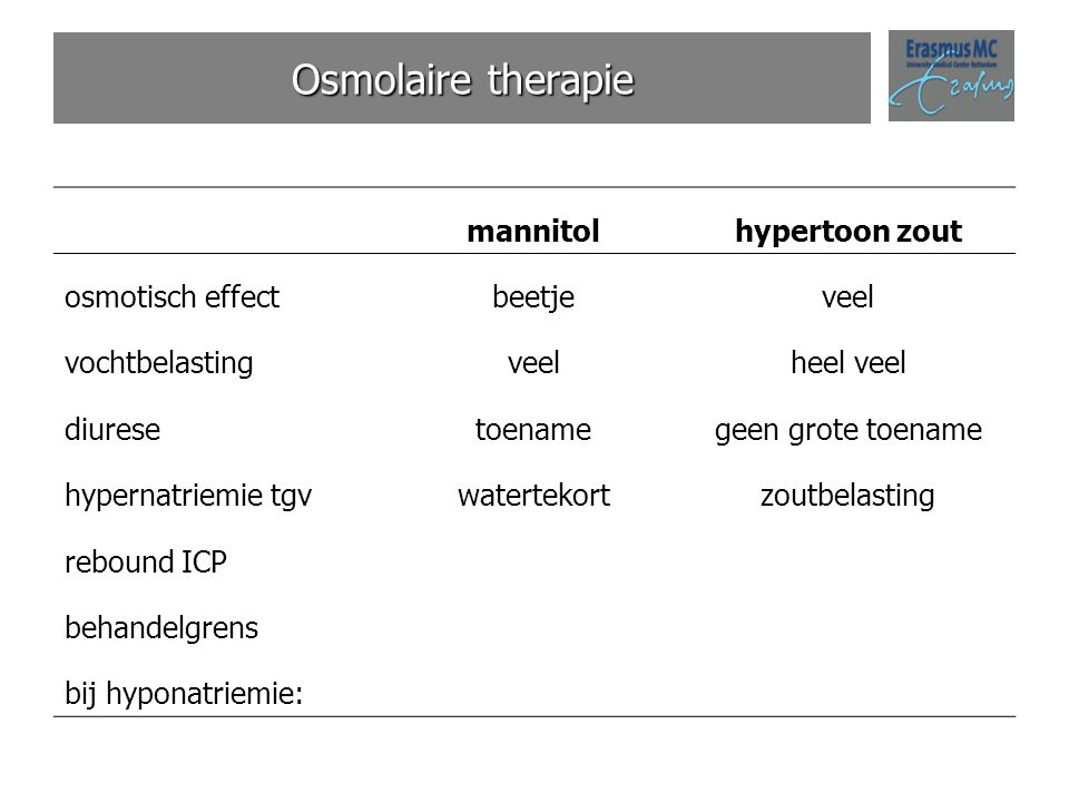 Osmolaire therapie mannitolhypertoon zout osmotisch effectbeetjeveel vochtbelastingveelheel veel diuresetoenamegeen grote toename hypernatriemie tgvwa