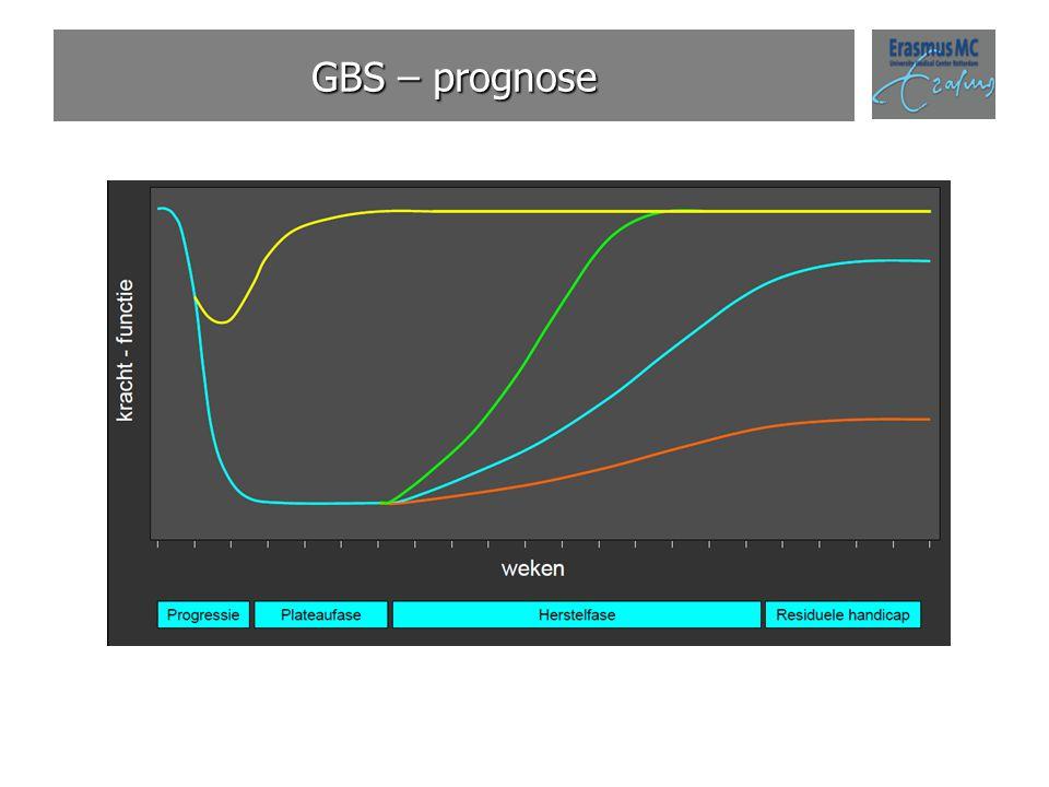GBS – prognose