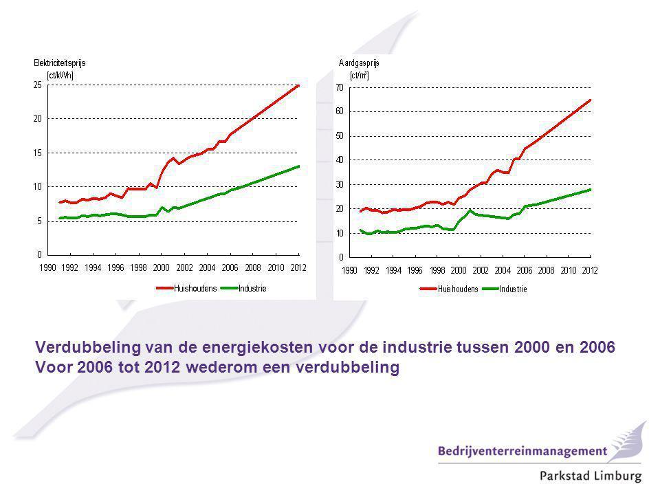 Verdubbeling van de energiekosten voor de industrie tussen 2000 en 2006 Voor 2006 tot 2012 wederom een verdubbeling