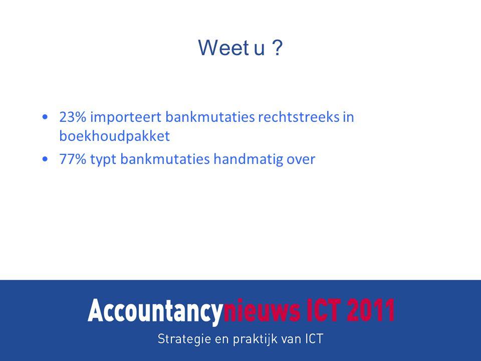 Weet u ? 23% importeert bankmutaties rechtstreeks in boekhoudpakket 77% typt bankmutaties handmatig over