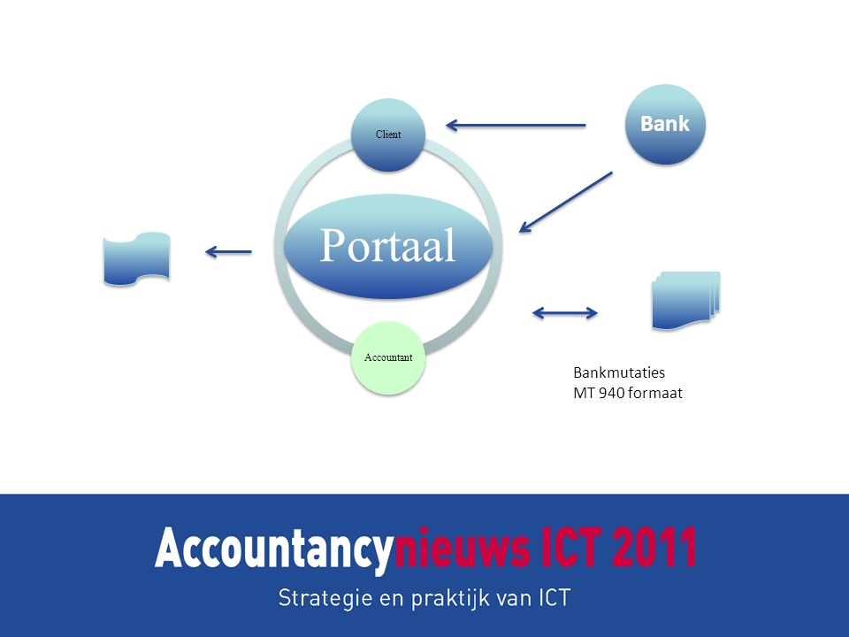 Portaal ClientAccountant Bankmutaties MT 940 formaat Bank
