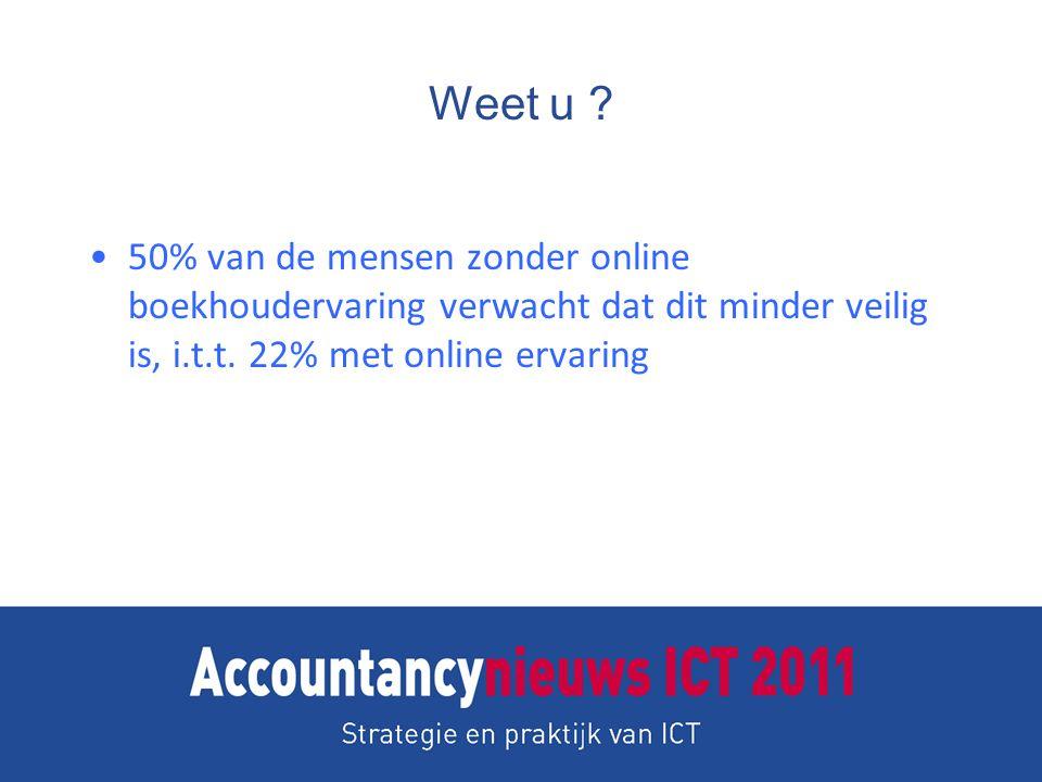 Weet u ? 50% van de mensen zonder online boekhoudervaring verwacht dat dit minder veilig is, i.t.t. 22% met online ervaring