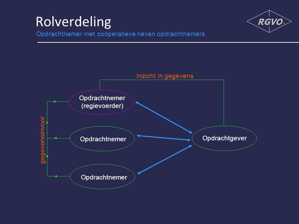 Rolverdeling RGVO + Opdrachtgever Opdrachtnemer (regievoerder) Opdrachtnemer gegevensinvoer Inzicht in gegevens Opdrachtnemer met coöperatieve neven opdrachtnemers