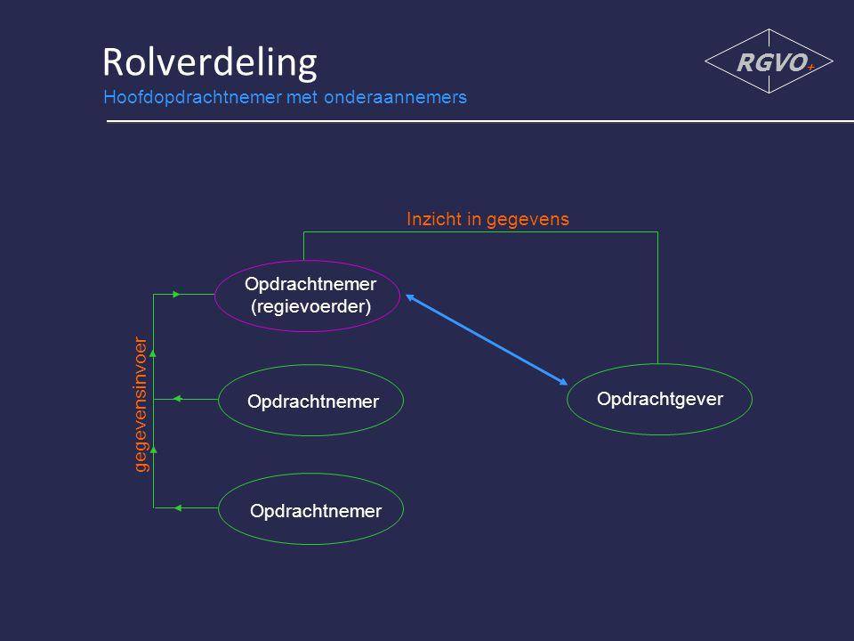 Rolverdeling RGVO + Opdrachtgever Opdrachtnemer (regievoerder) Opdrachtnemer gegevensinvoer Inzicht in gegevens Hoofdopdrachtnemer met onderaannemers