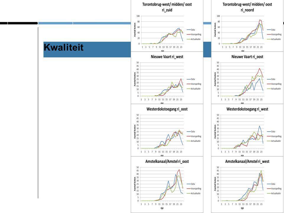 Offline simulatie model Offline model Netwerk HB-matrices Stremmingen Routesets Modelrun voor hele dag Scenariokeuze Maatregelen Simulatiedatabase Maa