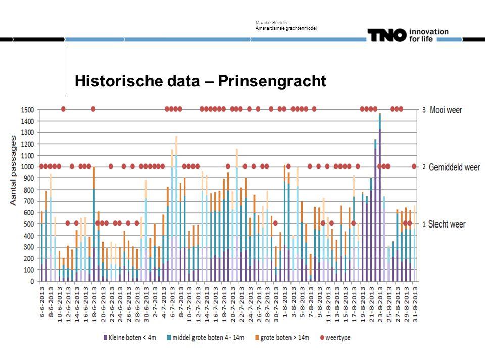 Data - inwinning Maaike Snelder Amsterdamse grachtenmodel Enquete