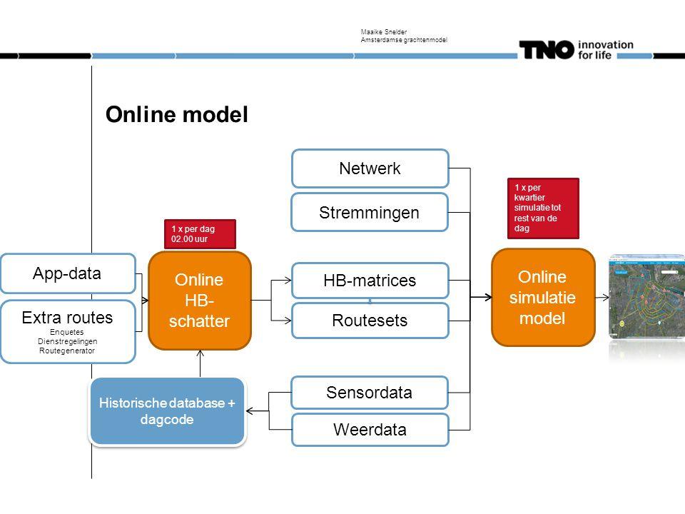 2 versies Online model Offline model Werking model Maaike Snelder Amsterdamse grachtenmodel