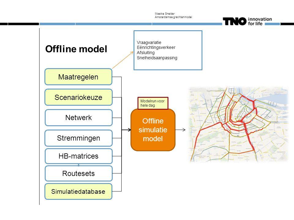 Online simulatie model Online model Netwerk HB-matrices Sensordata App-data Extra routes Enquetes Dienstregelingen Routegenerator Stremmingen Routeset