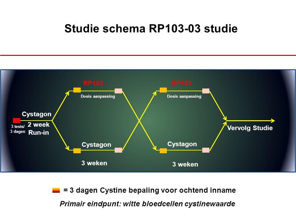 Studie schema RP103-03 studie Cystagon 2 week Run-in RP103 Cystagon 3 weken Vervolg Studie 3 tests/ 3 dagen WBC (<1 or 1<2) Dosis aanpassing = 3 dagen