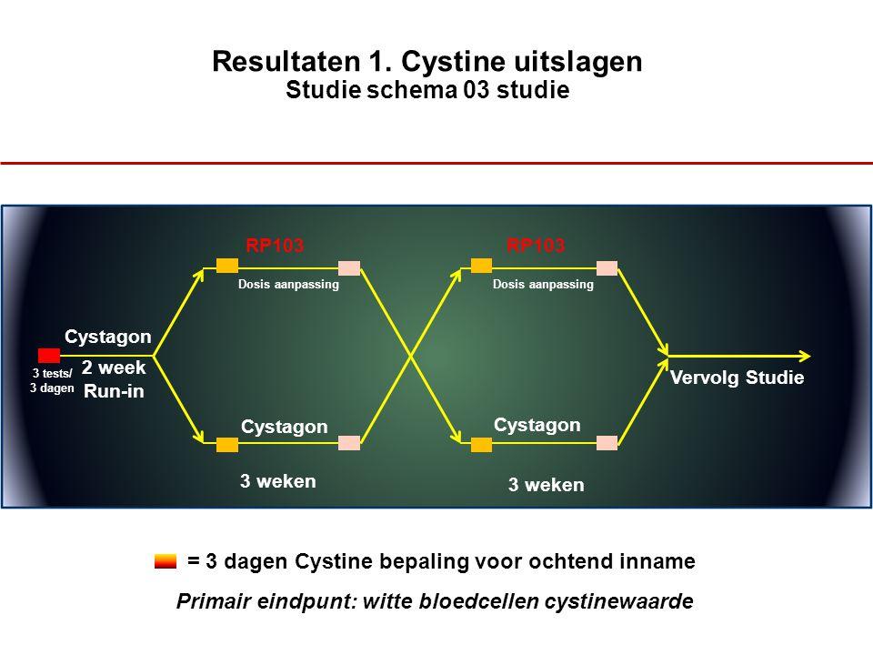 Resultaten 1. Cystine uitslagen Studie schema 03 studie Cystagon 2 week Run-in RP103 Cystagon 3 weken Vervolg Studie 3 tests/ 3 dagen WBC (<1 or 1<2)