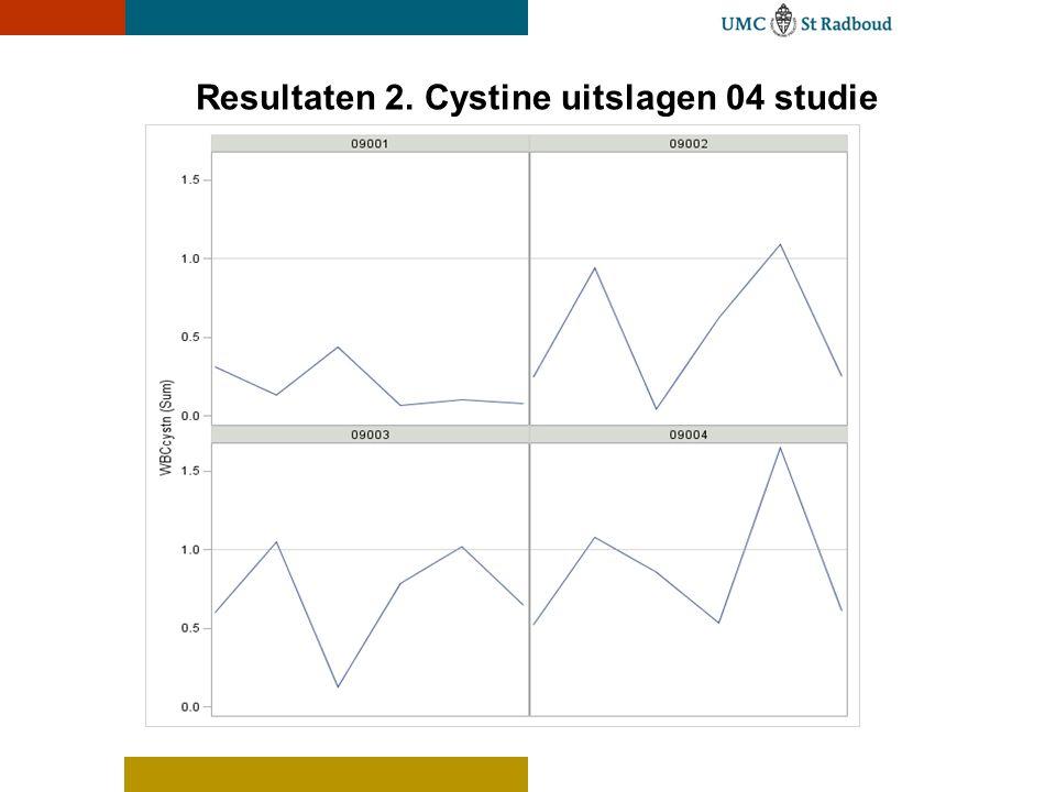 Resultaten 3.Effect van voeding 1.Geldt voor zowel Cystagon als RP 103 .