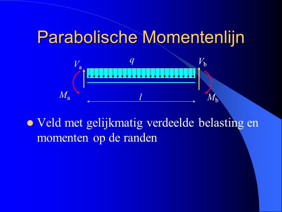 Trek de koorde tussen Ma en Mb In het midden van het veld geldt: – Afstand koorde tot parabool is : – Afstand parabool tot snijpunt van de raaklijnen is: In het midden van het veld is de raaklijn aan de parabool // aan de koorde Parabool heeft het dal in de richting van de q- last Raaklijnenmethode