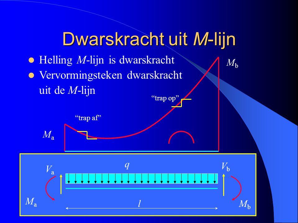 Dwarskracht uit M-lijn Helling M-lijn is dwarskracht Vervormingsteken dwarskracht uit de M-lijn VaVa VbVb MaMa q l VaVa VbVb MbMb MaMa MbMb trap af trap op