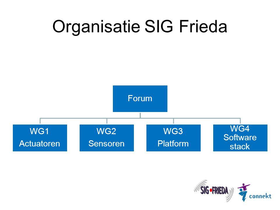 Organisatie Forum Samenstelling forum: Marktpartijen en Rijkswaterstaat.