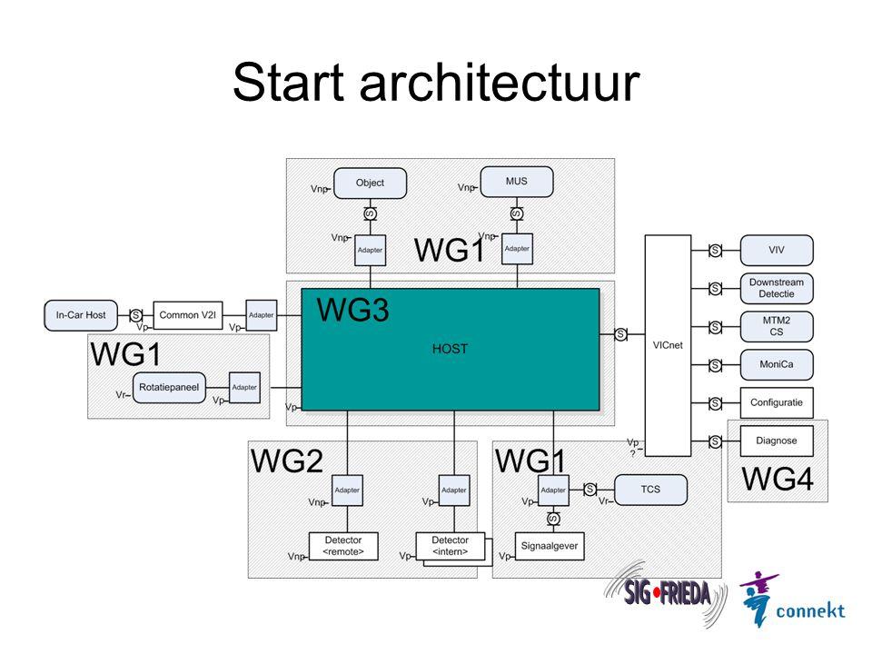 Start architectuur