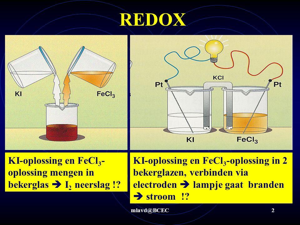 mlavd@BCEC13 Redox: Fe + zoutzuur Bv: mengen van ijzerpoeder met zoutzuur Stap 1+2: OXRED Stap 3 t/m 6 Fe + 2H +  Fe 2+ + H 2(g) H + (0,0 V) Fe (-0,44 V) H2OH2OH2OH2O R: Fe  Fe 2+ + 2 e - O: 2H + + 2 e -  H 2(g) Fe HCl  H + + Cl - Cl - ΔV = 0 – (-0,44) = 0,44V  aflopend
