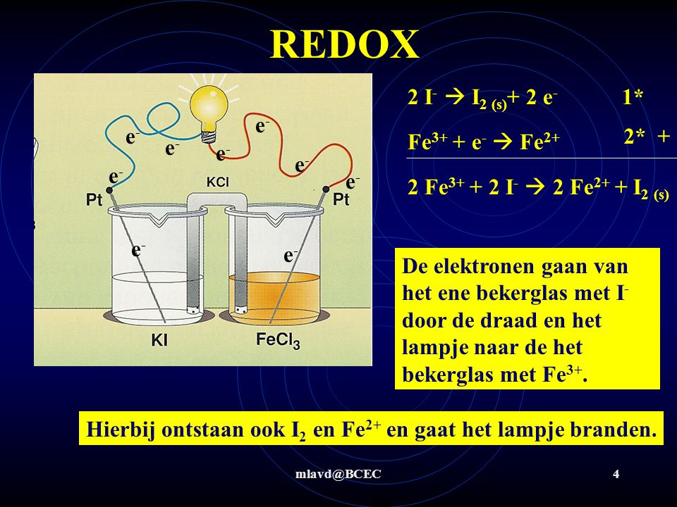 mlavd@BCEC15 Redox: koper + waterstofperoxide-oplossing Stap 1+2: OXRED Stap 3 t/m 6: Cu + H 2 O 2  Cu 2+ + 2 OH - (ΔV= 0,6 V) H 2 O 2 (0,94 V)Cu (0,34 V) H2OH2O H2OH2O Red: Cu  Cu 2+ + 2 e - (0,34 V) Ox: H 2 O 2 + 2 e -  2 OH - (0,94 V) H 2 O 2 (0,68 V) Cu 2+ + 2 OH -  Cu(OH) 2 (zie hfst 2)