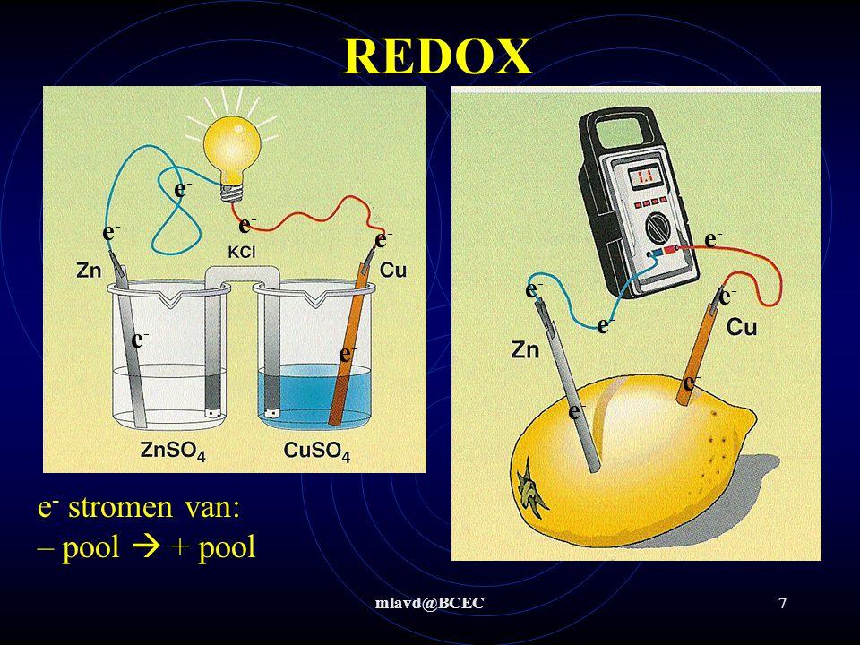 mlavd@BCEC18 Redox: invloed van omgeving - Een stuk metaal roest heel erg langzaam in zuurstofarm zuiver water OXRED H2OH2O H 2 O –0,83V ΔV = -0,39 V  < 0,3  geen reactie Fe (-0,44V)
