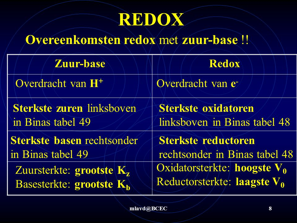 mlavd@BCEC8 REDOX Overeenkomsten redox met zuur-base !! Zuur-baseRedox Overdracht van H + Overdracht van e - Sterkste zuren linksboven in Binas tabel