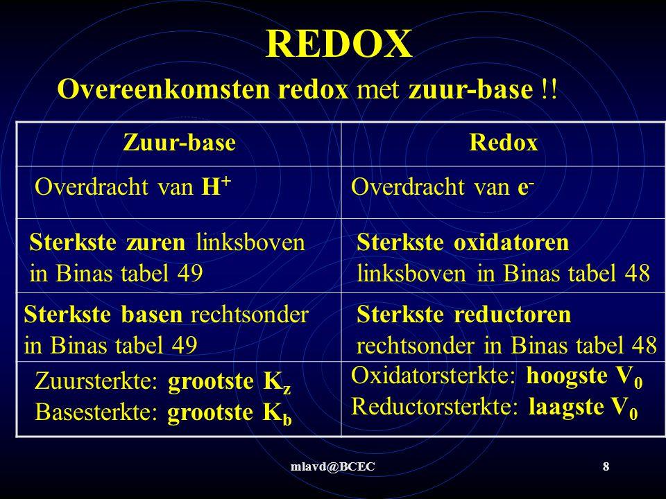 mlavd@BCEC8 REDOX Overeenkomsten redox met zuur-base !.