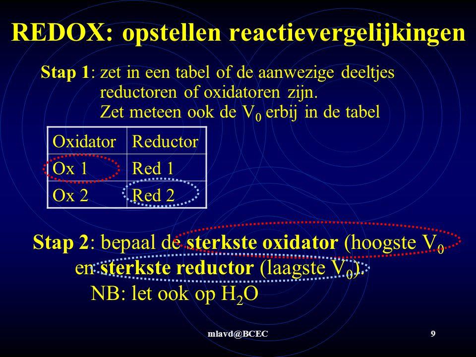 mlavd@BCEC20 Redox: invloed van omgeving - Een stuk metaal roest snel in aangezuurd zuurstofrijk kraanwater OxRed O 2 /H 2 O,H + (1,23 V)Fe (-0,44V) H2OH2OH2OH2O ΔV = 1,66V  > 0,3  aflopende reactie Red: Fe  Fe 2+ + 2e - (-0,44 V) Ox : O 2 + 4H + + 4 e -  2 H 2 O (1,23 V) 2* 1* 2 Fe + O 2 + 4H +  2 Fe 3+ + 2 H 2 O (ΔV= 1,67 V)