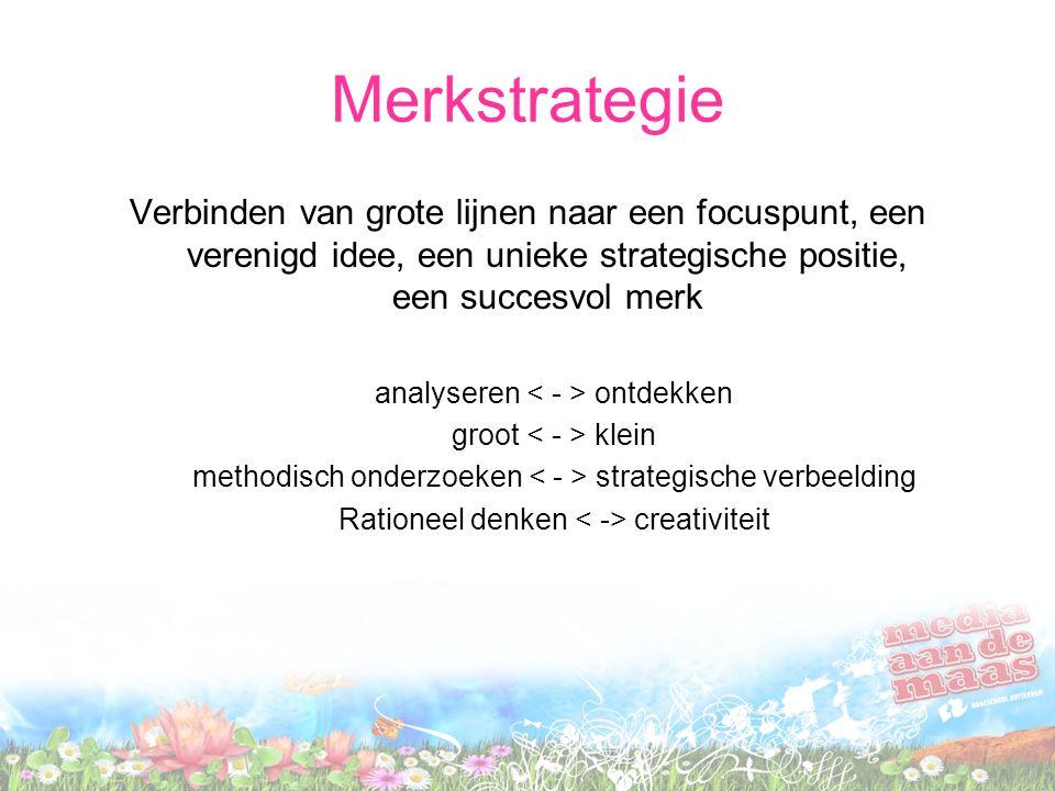 Fasen in het strategisch proces Begrijpen –Wat speelt er in mijn markt, organisatie en wat zijn de ontwikkelingen.