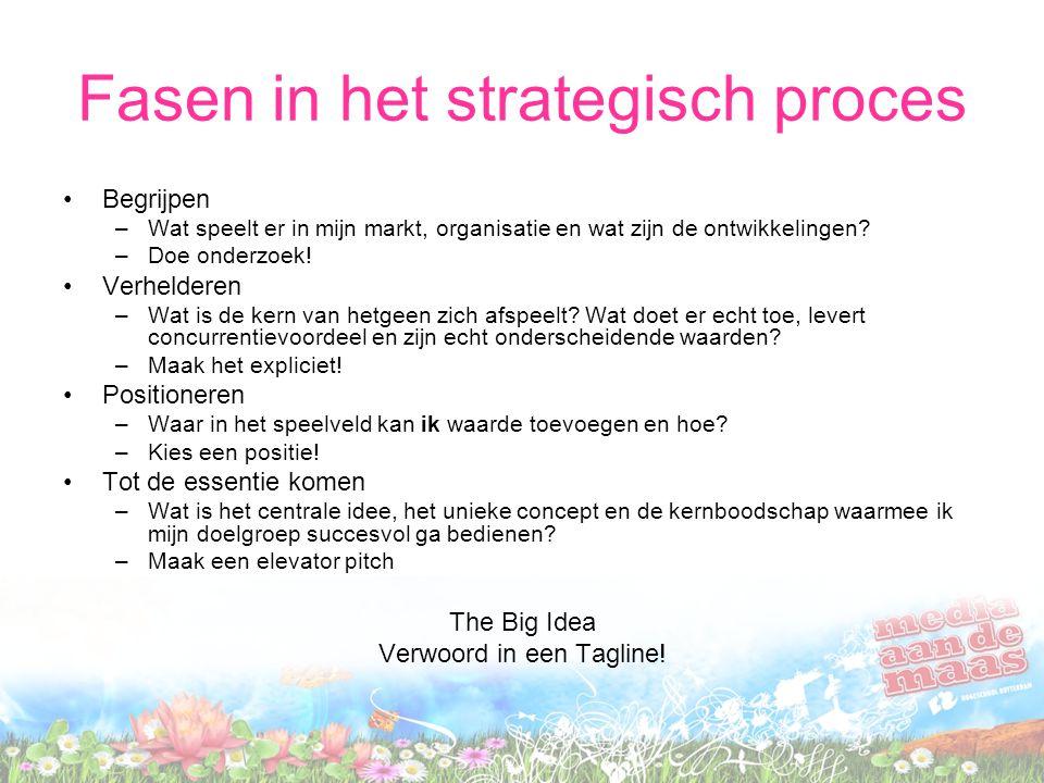 Fasen in het strategisch proces Begrijpen –Wat speelt er in mijn markt, organisatie en wat zijn de ontwikkelingen? –Doe onderzoek! Verhelderen –Wat is