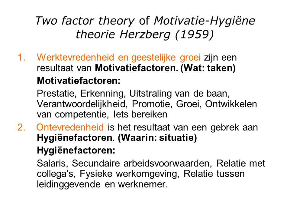 Two factor theory of Motivatie-Hygiëne theorie Herzberg (1959) 1.Werktevredenheid en geestelijke groei zijn een resultaat van Motivatiefactoren. (Wat: