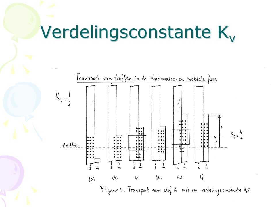 Verdelingsconstante K v