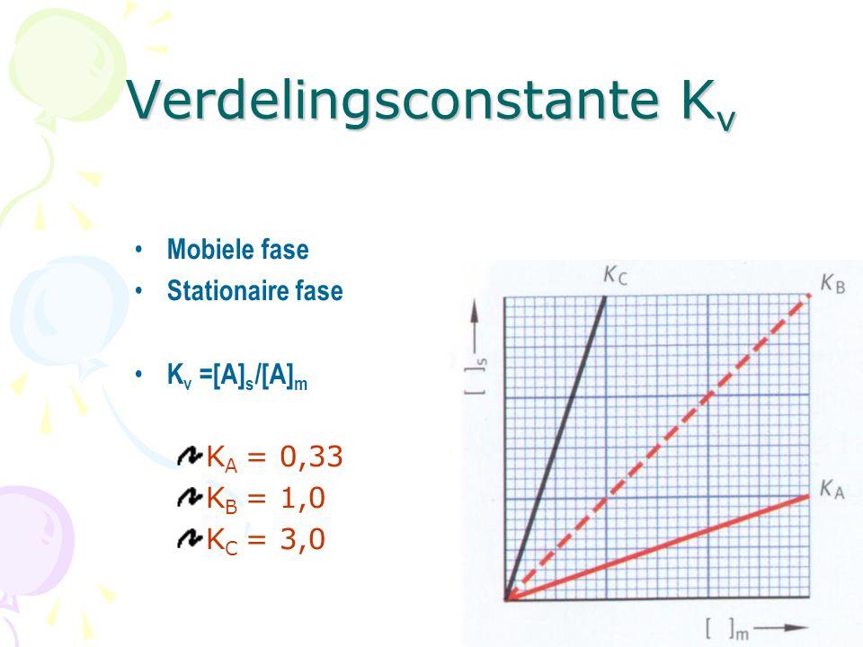 Mobiele fase Stationaire fase K v =[A] s /[A] m K A = 0,33 K B = 1,0 K C = 3,0