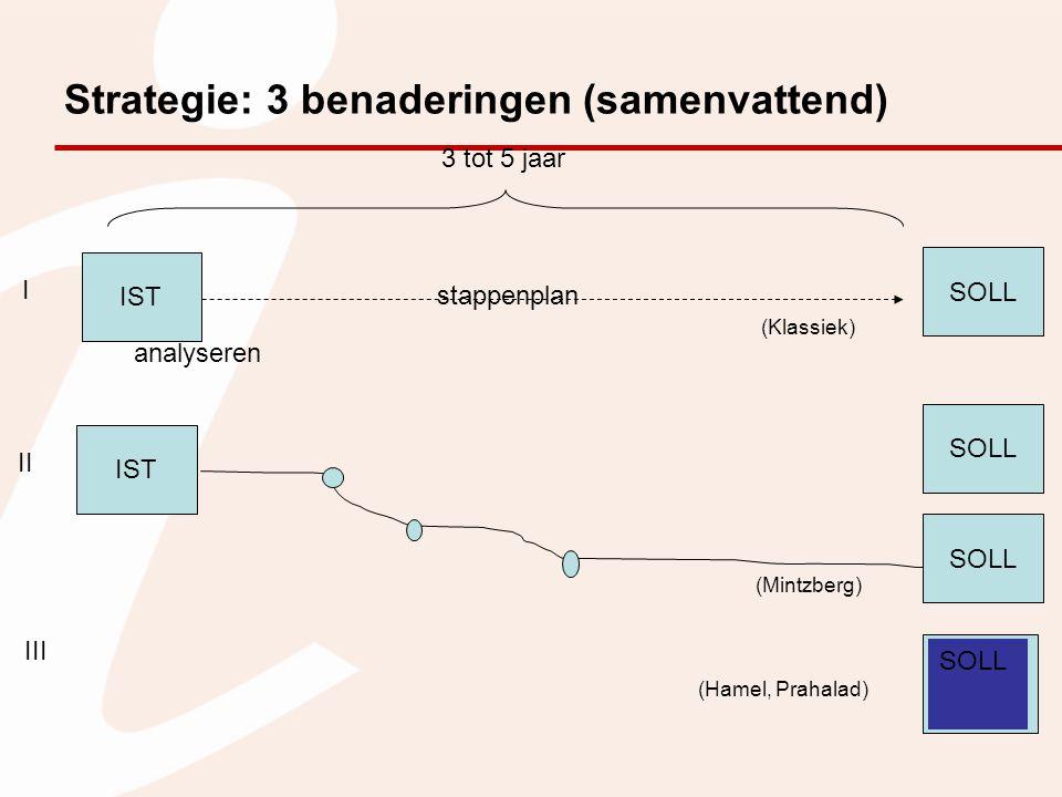 Strategie: 3 benaderingen (samenvattend) IST SOLL stappenplan 3 tot 5 jaar analyseren IST SOLL III II I (Mintzberg) (Hamel, Prahalad) (Klassiek)