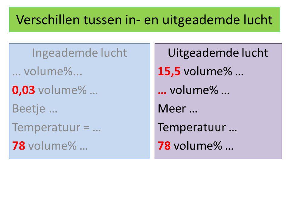 Verschillen tussen in- en uitgeademde lucht Ingeademde lucht … volume%... 0,03 volume% … Beetje … Temperatuur = … 78 volume% … Uitgeademde lucht 15,5