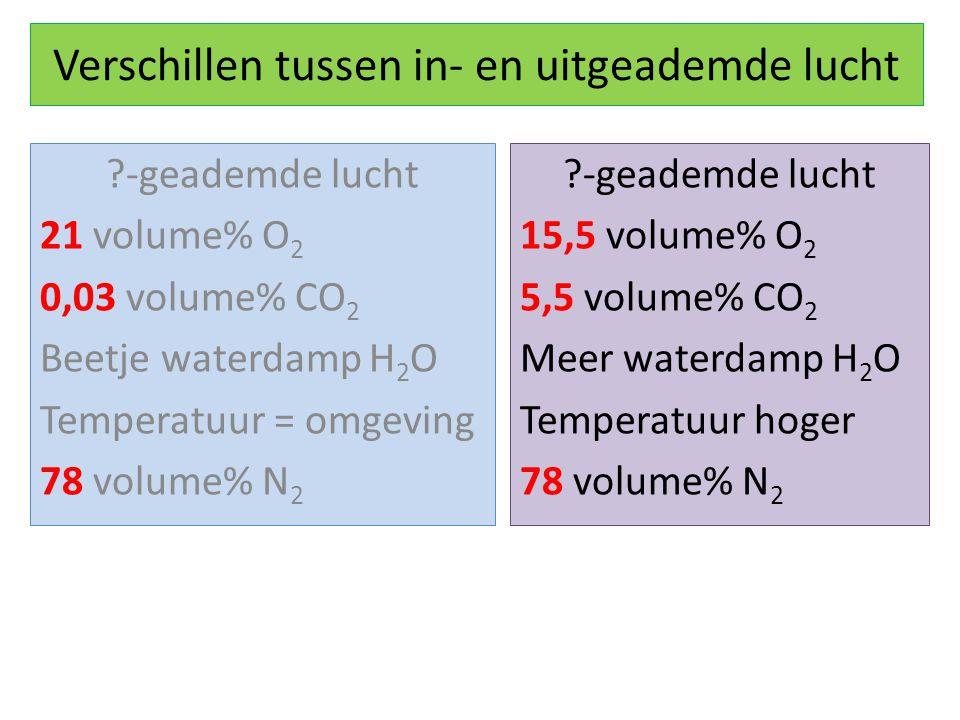 Verschillen tussen in- en uitgeademde lucht ?-geademde lucht 21 volume% O 2 0,03 volume% CO 2 Beetje waterdamp H 2 O Temperatuur = omgeving 78 volume% N 2 ?-geademde lucht 15,5 volume% O 2 5,5 volume% CO 2 Meer waterdamp H 2 O Temperatuur hoger 78 volume% N 2