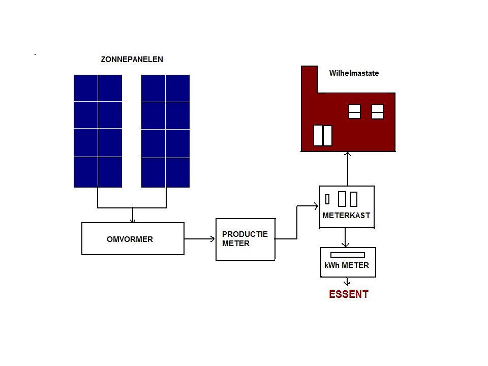 Hoe leveren de zonnepanelen stroom op. De panelen vangen het zonlicht (fotonen) op.