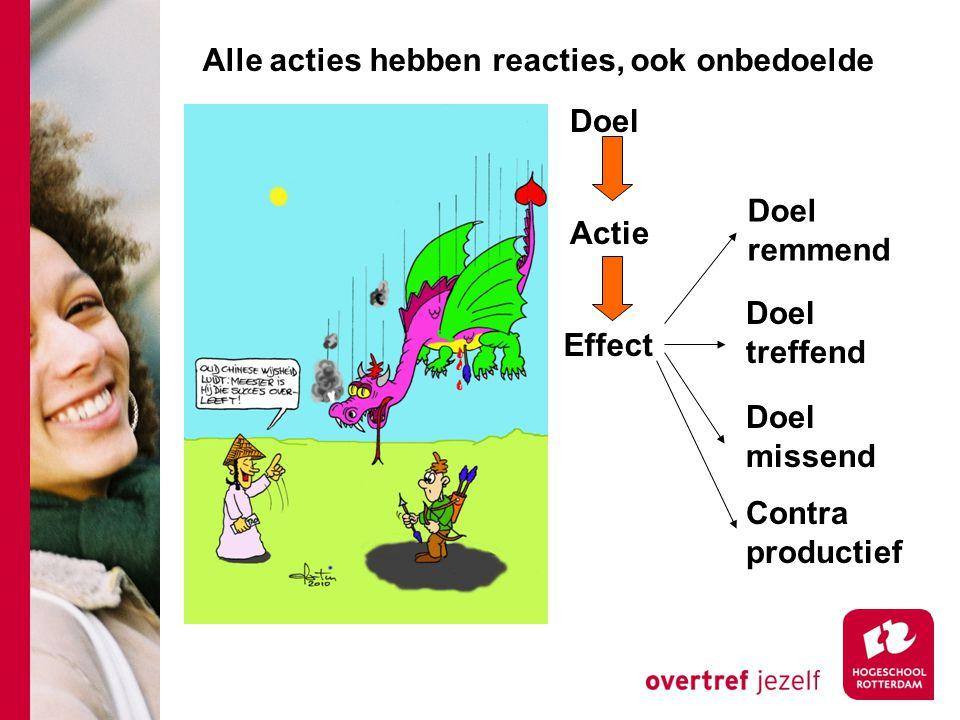 Actie Doel Effect Doel remmend Doel treffend Doel missend Contra productief Alle acties hebben reacties, ook onbedoelde