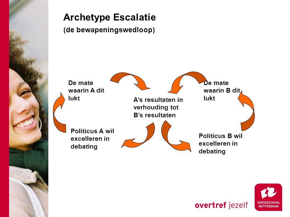 Archetype Escalatie (de bewapeningswedloop) Politicus A wil excelleren in debating De mate waarin A dit lukt Politicus B wil excelleren in debating De mate waarin B dit lukt A's resultaten in verhouding tot B's resultaten