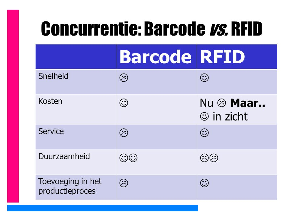 Concurrentie: Barcode vs. RFID BarcodeRFID Snelheid  Kosten Nu  Maar.. in zicht Service  Duurzaamheid  Toevoeging in het productieproces 
