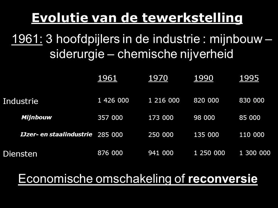 Evolutie van de tewerkstelling 1961197019901995 Industrie 1 426 0001 216 000820 000830 000 Mijnbouw 357 000173 00098 00085 000 IJzer- en staalindustrie 285 000250 000135 000110 000 Diensten 876 000941 0001 250 0001 300 000 Economische omschakeling of reconversie 1961: 3 hoofdpijlers in de industrie : mijnbouw – siderurgie – chemische nijverheid