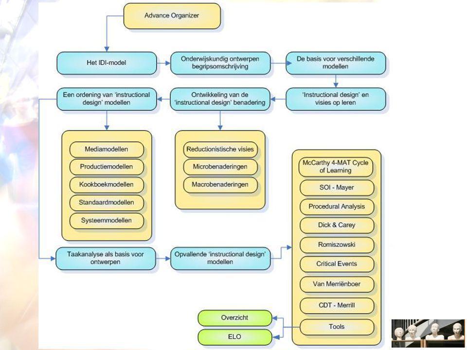 Opmerkelijke modellen McCarthy 4-MAT Cycle of Learning SOI-model van Mayer Het model van Gagné, Briggs & Wager Model van Romiszowski Critical Events model van Nadler Component Display Theory – Merrill