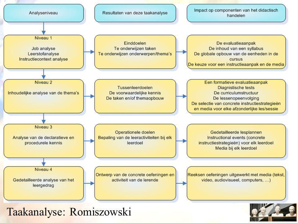 Taakanalyse Taakanalyse: Romiszowski