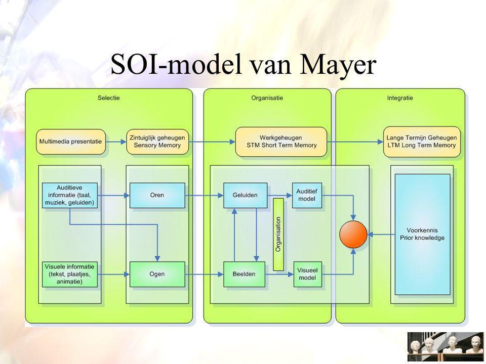 SOI-model van Mayer