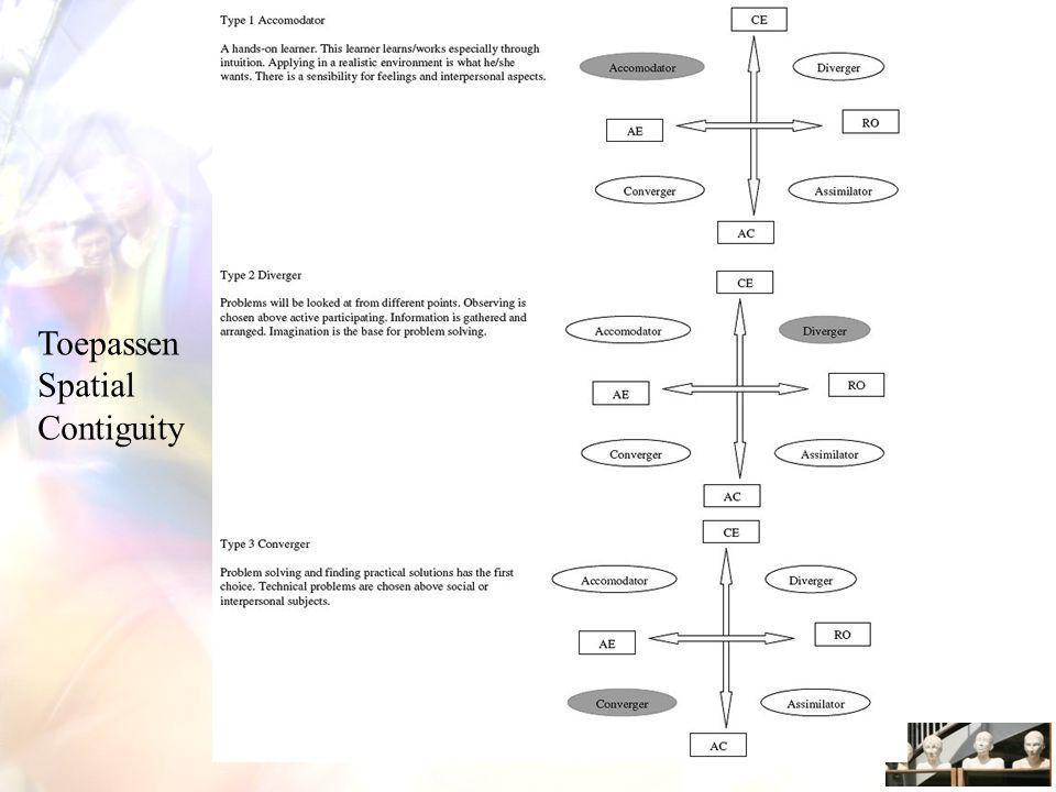 Toepassen Spatial Contiguity