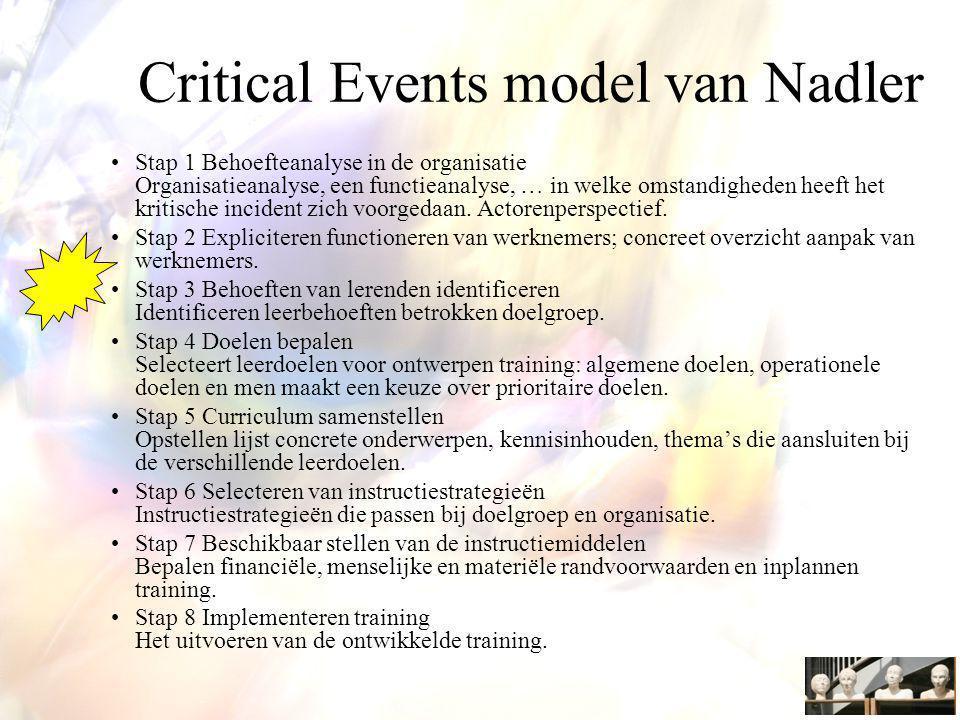 Critical Events model van Nadler Stap 1 Behoefteanalyse in de organisatie Organisatieanalyse, een functieanalyse, … in welke omstandigheden heeft het kritische incident zich voorgedaan.