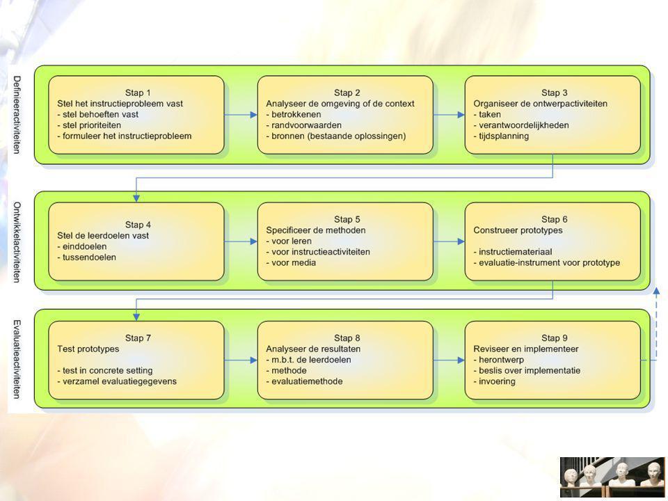 Definieeractiviteiten Stap 1 Stel het instructieprobleem vast –'needs analysis' (behoefteanalyse) of sterkte-zwakte analyse Stap 2 Analyse omgeving en context –Analyse huidige structurele en functionele organisatie van de instructiecontext.