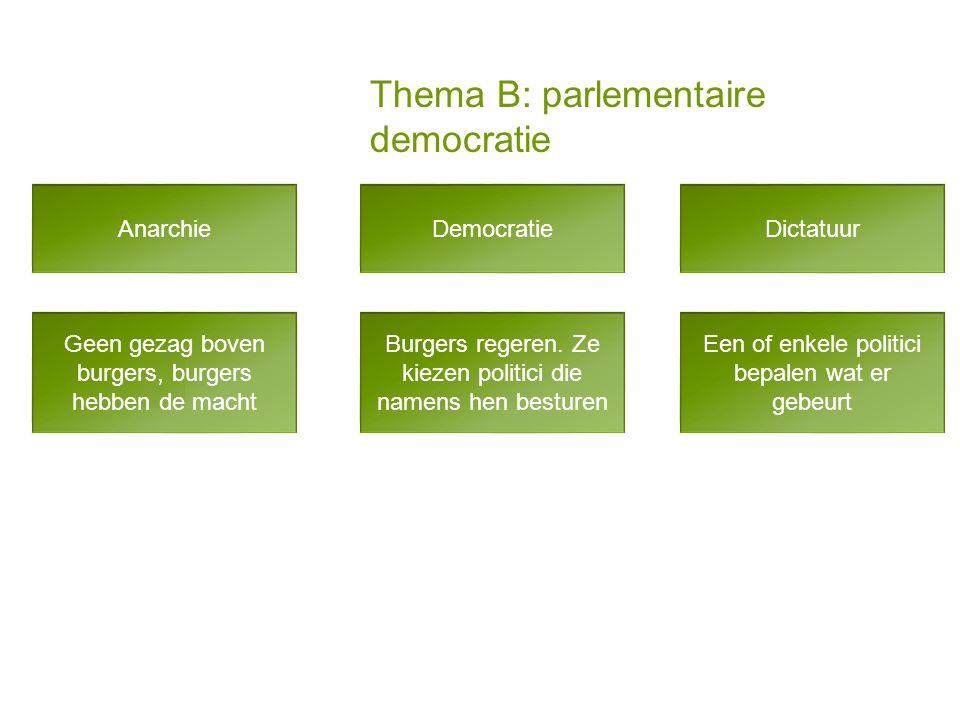 Thema B: parlementaire democratie AnarchieDictatuurDemocratie Geen gezag boven burgers, burgers hebben de macht Een of enkele politici bepalen wat er gebeurt Burgers regeren.