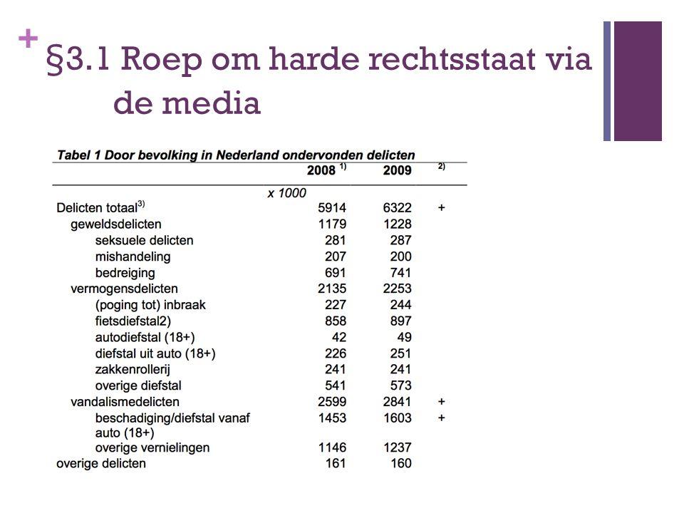 + §3.1 Roep om harde rechtsstaat via de media