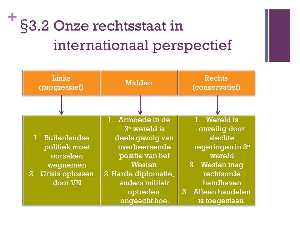 + §3.2 Onze rechtsstaat in internationaal perspectief Links (progressief) Links (progressief) Midden Rechts (conservatief) 1.Buitenlandse politiek moe