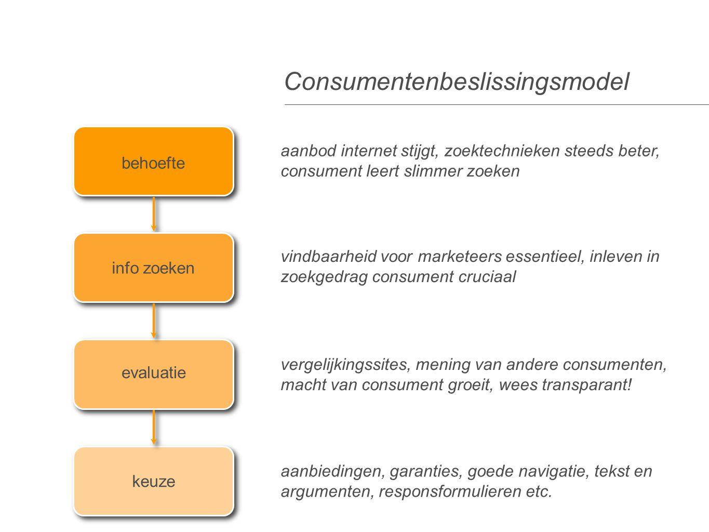 Consumentenbeslissingsmodel behoefte info zoeken evaluatie keuze aanbod internet stijgt, zoektechnieken steeds beter, consument leert slimmer zoeken v