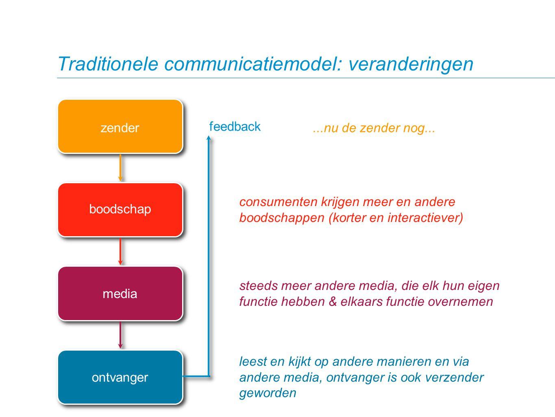 Traditionele communicatiemodel: veranderingen zender boodschap media ontvanger feedback consumenten krijgen meer en andere boodschappen (korter en int