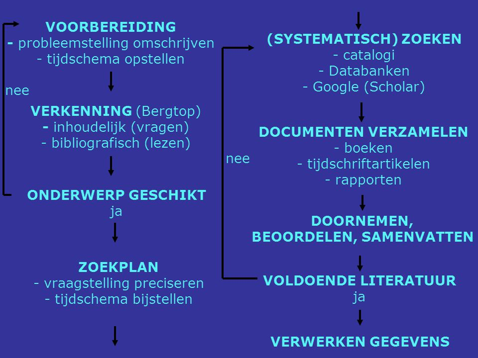 Zoektermen: Multiple intelligence* Primary school* Elementary school* Elementary education Cooperative learning Collaborative learning GROUP work in education
